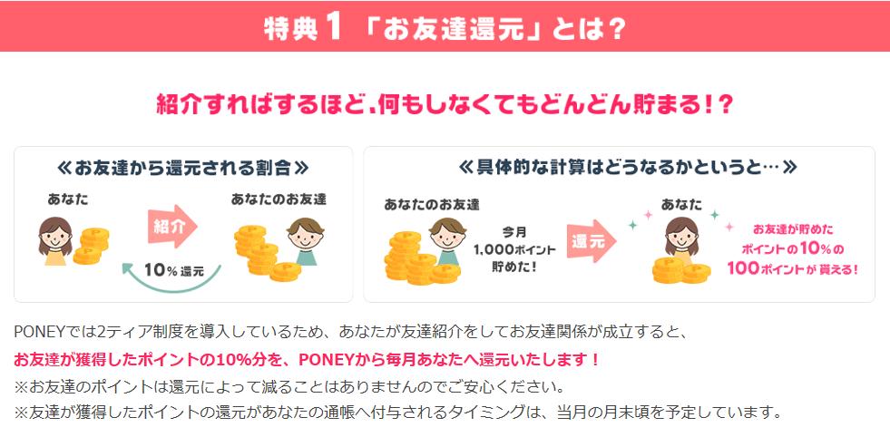 ポイントサイトポニーのダウン報酬の説明でお友達がポイントを貯めると、その10%を紹介した人がもらえるという説明で男の子と女の子とコインのイラスト