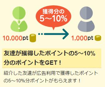 ポイントサイトコリーのダウン報酬の説明でお友達が獲得したポイントの5~10%のポイントを紹介者がもらえるというイラスト