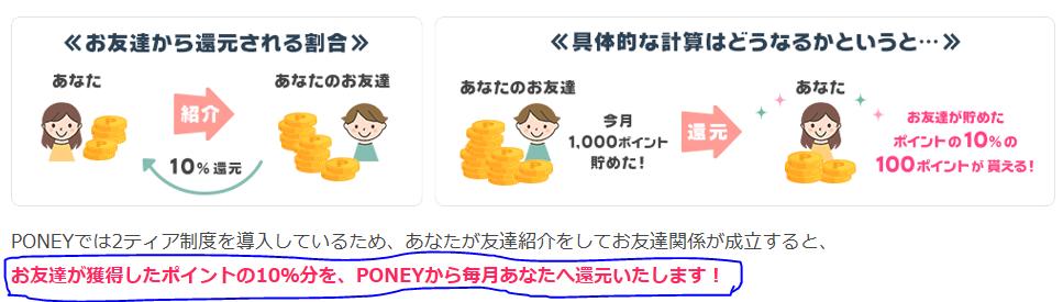 ポニーのダウン報酬の説明で「お友達が獲得したポイントの10%を、PONEYから毎月あなたへ還元いたします!」の文字