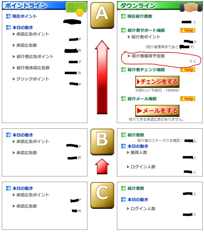 ポイントサイトポイントペイのステータスページに新しく表示された「紹介者獲得予定数」に赤ペンで丸を付けた画像