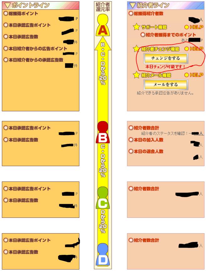ポイントサイトポイントドリームのステータスページのチェンジをするのリンクに赤ペンで丸を付けた画像