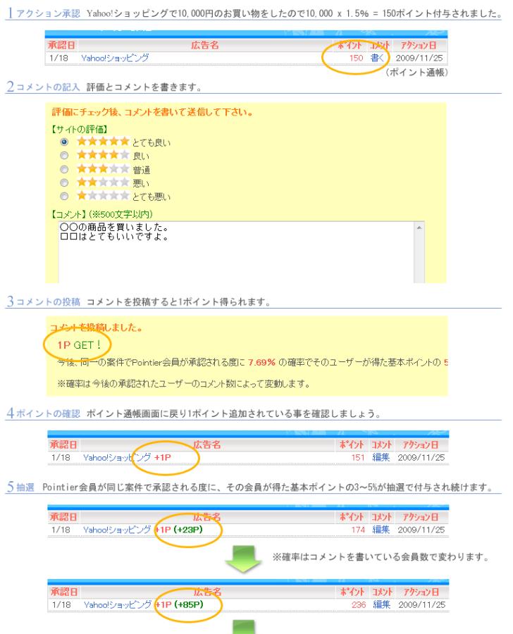 ポイントサイトポインティアの「コメント紹介」のコンテンツの説明