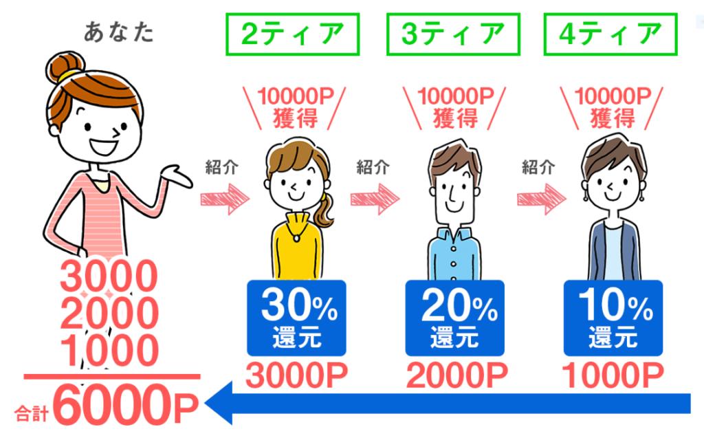 ポイぷるのダウン報酬(4ティア制)の説明
